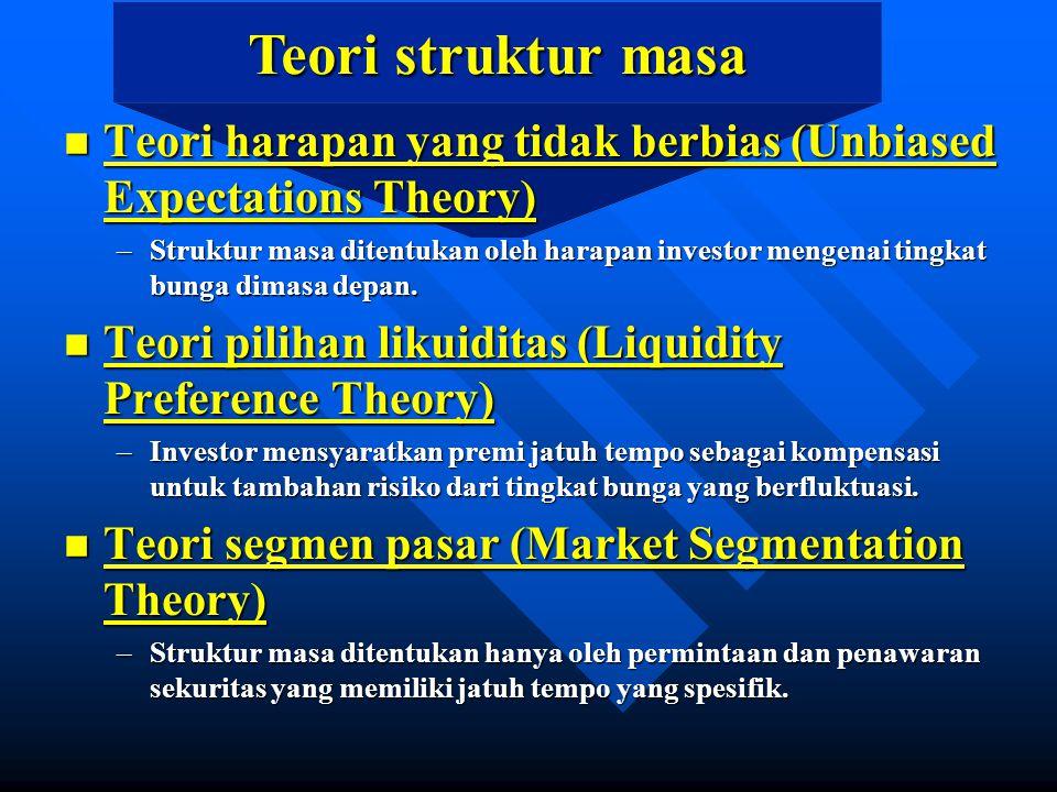 Teori struktur masa n Teori harapan yang tidak berbias (Unbiased Expectations Theory) –Struktur masa ditentukan oleh harapan investor mengenai tingkat