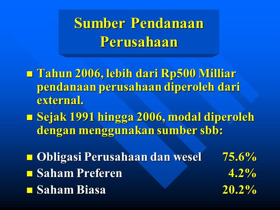 Sumber Pendanaan Perusahaan n Tahun 2006, lebih dari Rp500 Milliar pendanaan perusahaan diperoleh dari external. n Sejak 1991 hingga 2006, modal diper