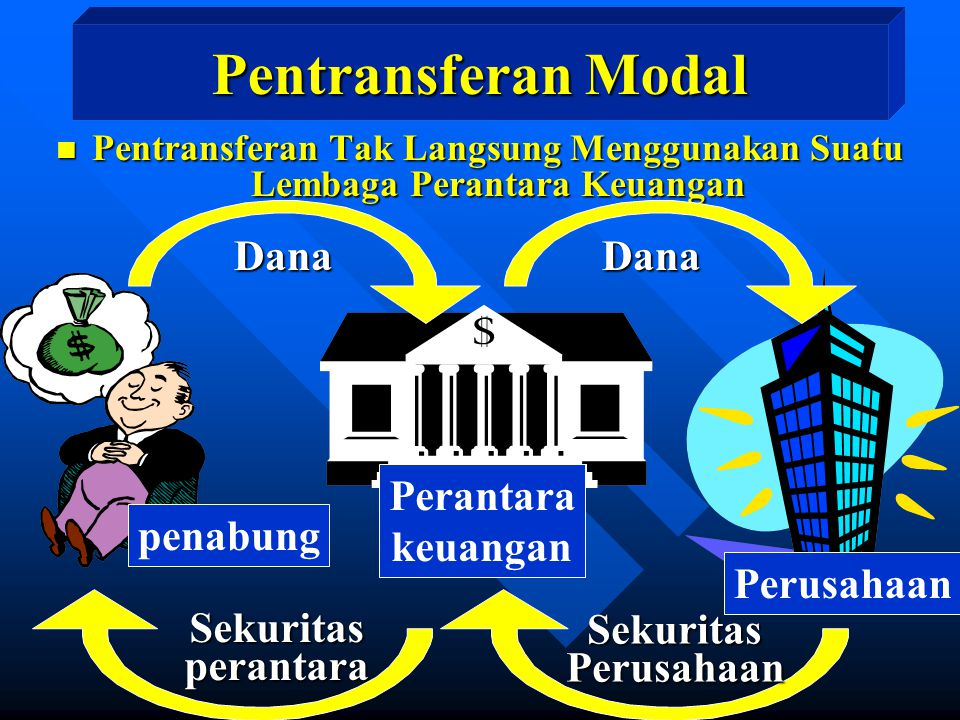 Dana Pentransferan Modal n Pentransferan Tak Langsung Menggunakan Suatu Lembaga Perantara Keuangan Sekuritasperantara Dana SekuritasPerusahaan Peranta