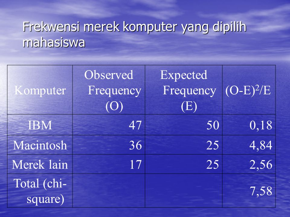 Frekwensi merek komputer yang dipilih mahasiswa Komputer Observed Frequency (O) Expected Frequency (E) (O-E) 2 /E IBM47500,18 Macintosh36254,84 Merek