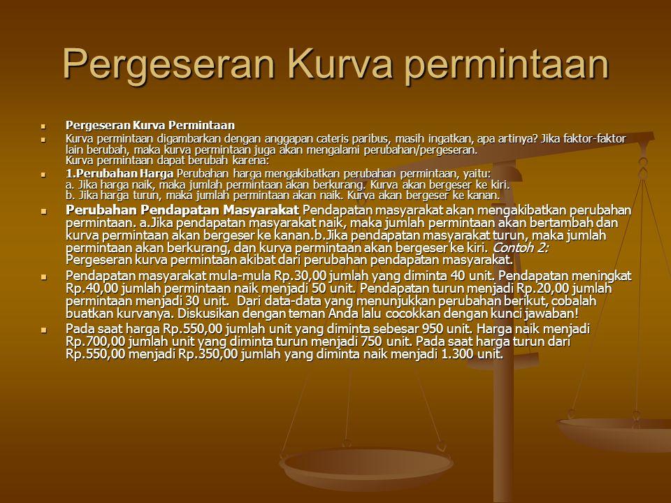 Pergeseran Kurva permintaan  Pergeseran Kurva Permintaan  Kurva permintaan digambarkan dengan anggapan cateris paribus, masih ingatkan, apa artinya.