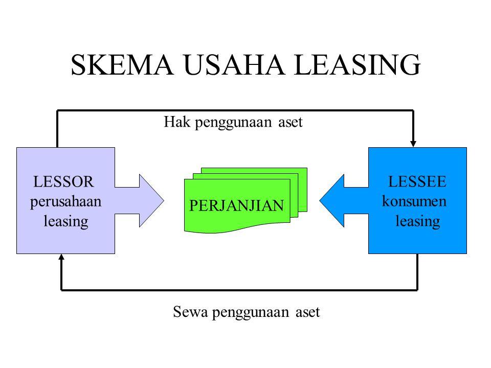 SKEMA USAHA LEASING PERJANJIAN LESSOR perusahaan leasing LESSEE konsumen leasing Hak penggunaan aset Sewa penggunaan aset