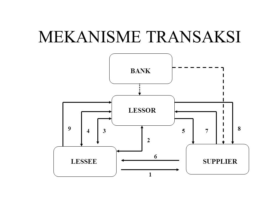 MEKANISME TRANSAKSI LESSEE BANK SUPPLIER LESSOR 1 6 2 34 9 57 8