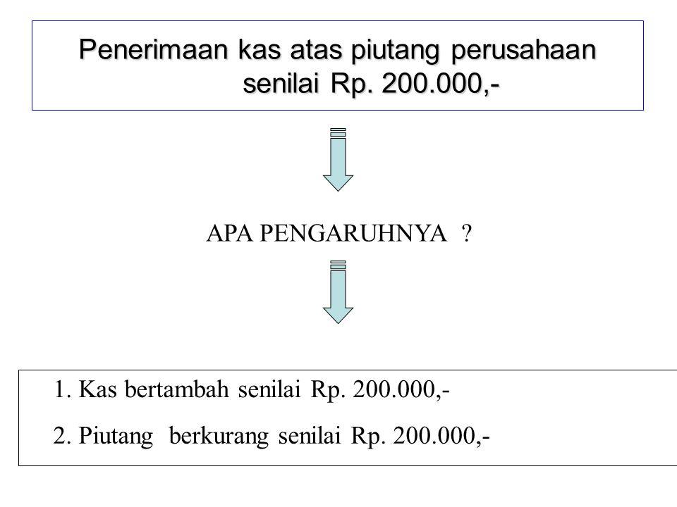 Penerimaan kas atas piutang perusahaan senilai Rp.