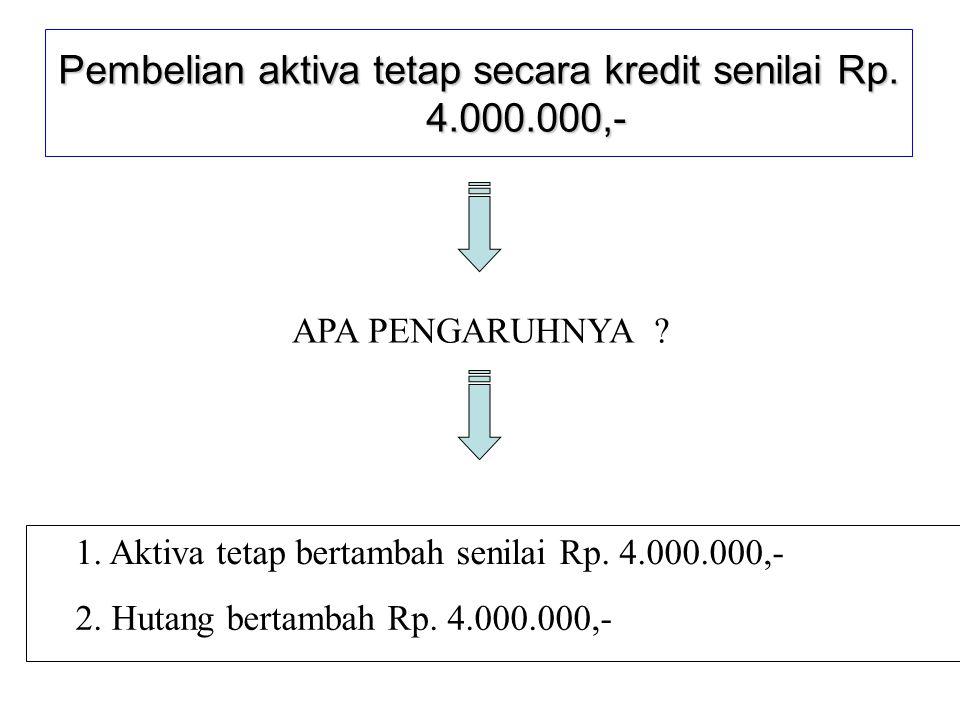 Pembelian aktiva tetap secara kredit senilai Rp.4.000.000,- APA PENGARUHNYA .