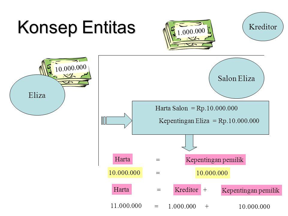 Salon Eliza Kreditor 10.000.000 Harta Salon = Rp.10.000.000 Kepentingan Eliza = Rp.10.000.000 Harta =Kepentingan pemilik 10.000.000 = 1.000.000 Harta =Kreditor Kepentingan pemilik + 11.000.000 =1.000.000 10.000.000 + Konsep Entitas Eliza