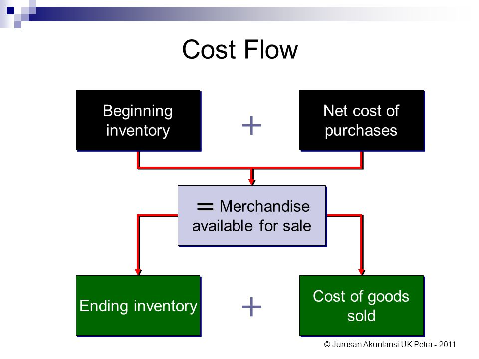 © Jurusan Akuntansi UK Petra - 2011 Pembelian Barang Dagang – Perpetual System June 20, Jason, Inc.