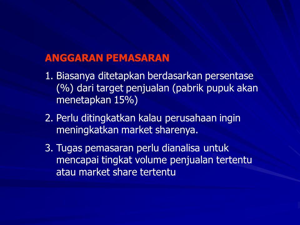 ANGGARAN PEMASARAN 1.Biasanya ditetapkan berdasarkan persentase (%) dari target penjualan (pabrik pupuk akan menetapkan 15%) 2.Perlu ditingkatkan kala
