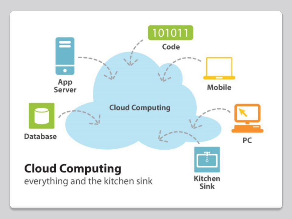 Mengapa Cloud Computing..?.