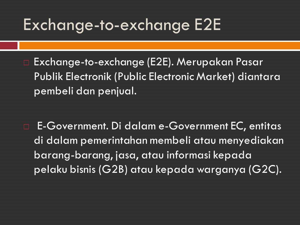 Exchange-to-exchange E2E  Exchange-to-exchange (E2E). Merupakan Pasar Publik Electronik (Public Electronic Market) diantara pembeli dan penjual.  E-