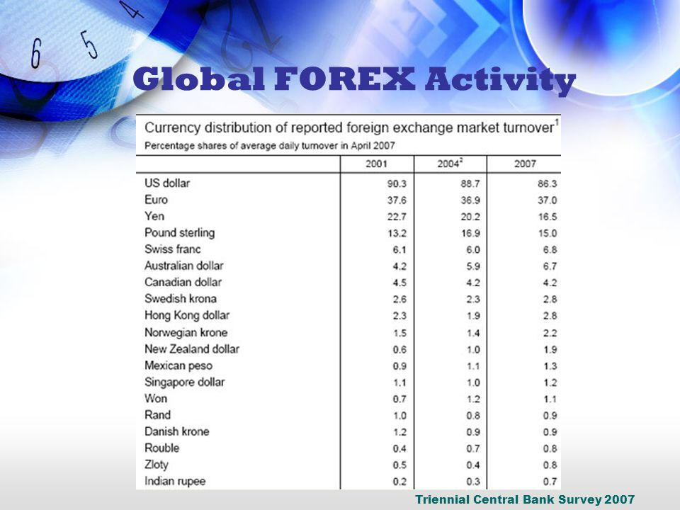 Triennial Central Bank Survey 2007 Global FOREX Activity
