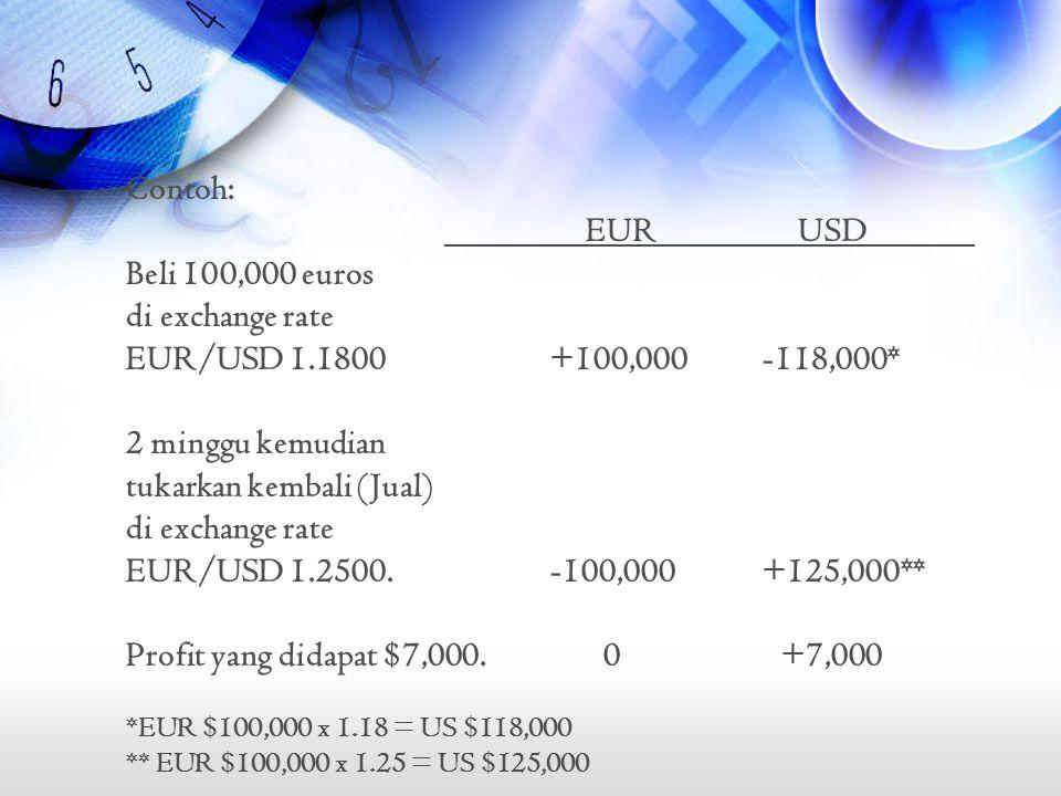 Contoh: EUR USD Beli 100,000 euros di exchange rate EUR/USD 1.1800+100,000-118,000* 2 minggu kemudian tukarkan kembali (Jual) di exchange rate EUR/USD