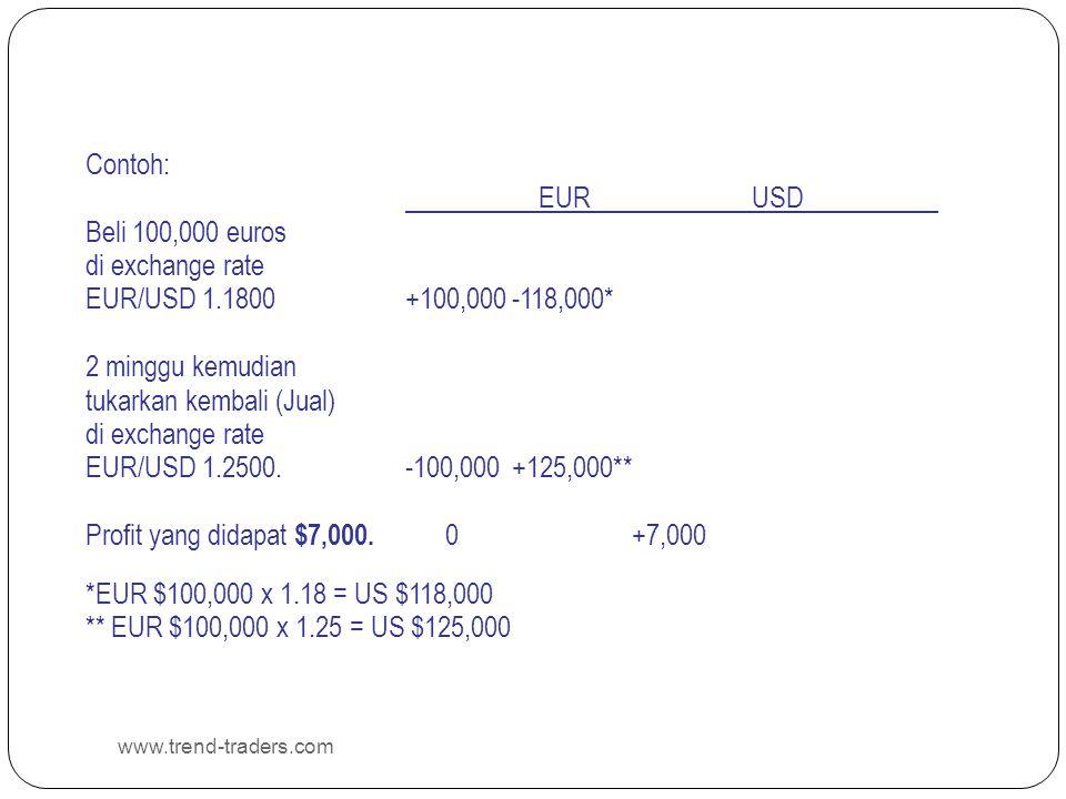 www.trend-traders.com Contoh: EUR USD Beli 100,000 euros di exchange rate EUR/USD 1.1800+100,000-118,000* 2 minggu kemudian tukarkan kembali (Jual) di exchange rate EUR/USD 1.2500.-100,000+125,000** Profit yang didapat $7,000.