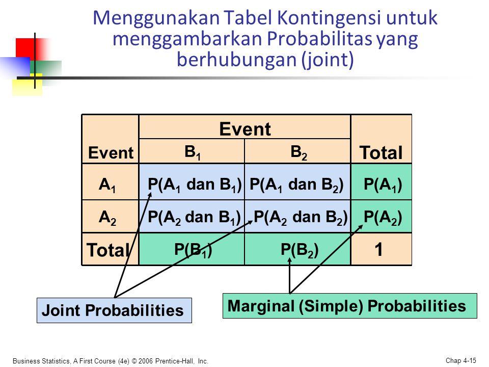 Business Statistics, A First Course (4e) © 2006 Prentice-Hall, Inc. Chap 4-15 P(A 1 dan B 2 )P(A 1 ) Total Event Menggunakan Tabel Kontingensi untuk m