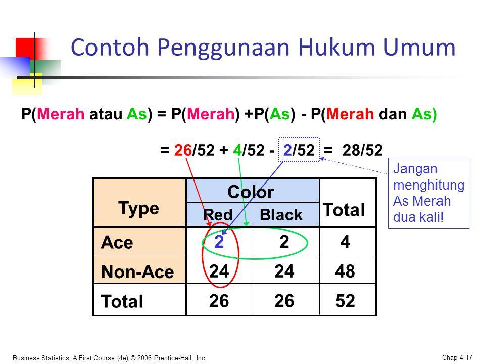Business Statistics, A First Course (4e) © 2006 Prentice-Hall, Inc. Chap 4-17 Contoh Penggunaan Hukum Umum P(Merah atau As) = P(Merah) +P(As) - P(Mera