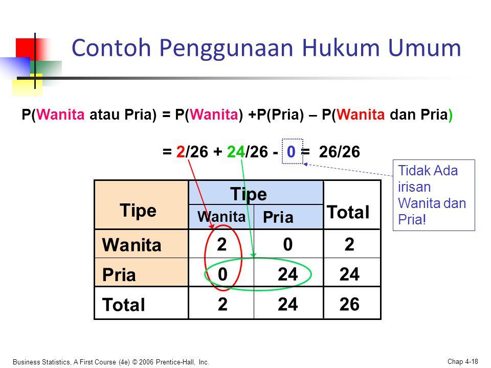 Business Statistics, A First Course (4e) © 2006 Prentice-Hall, Inc. Chap 4-18 Contoh Penggunaan Hukum Umum P(Wanita atau Pria) = P(Wanita) +P(Pria) –
