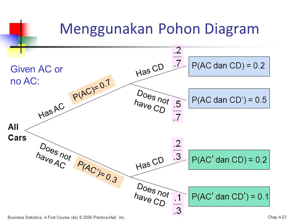 Business Statistics, A First Course (4e) © 2006 Prentice-Hall, Inc. Chap 4-23 Menggunakan Pohon Diagram Has AC Does not have AC Has CD Does not have C