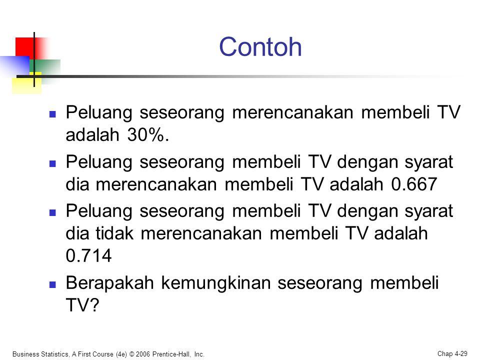 Contoh  Peluang seseorang merencanakan membeli TV adalah 30%.  Peluang seseorang membeli TV dengan syarat dia merencanakan membeli TV adalah 0.667 