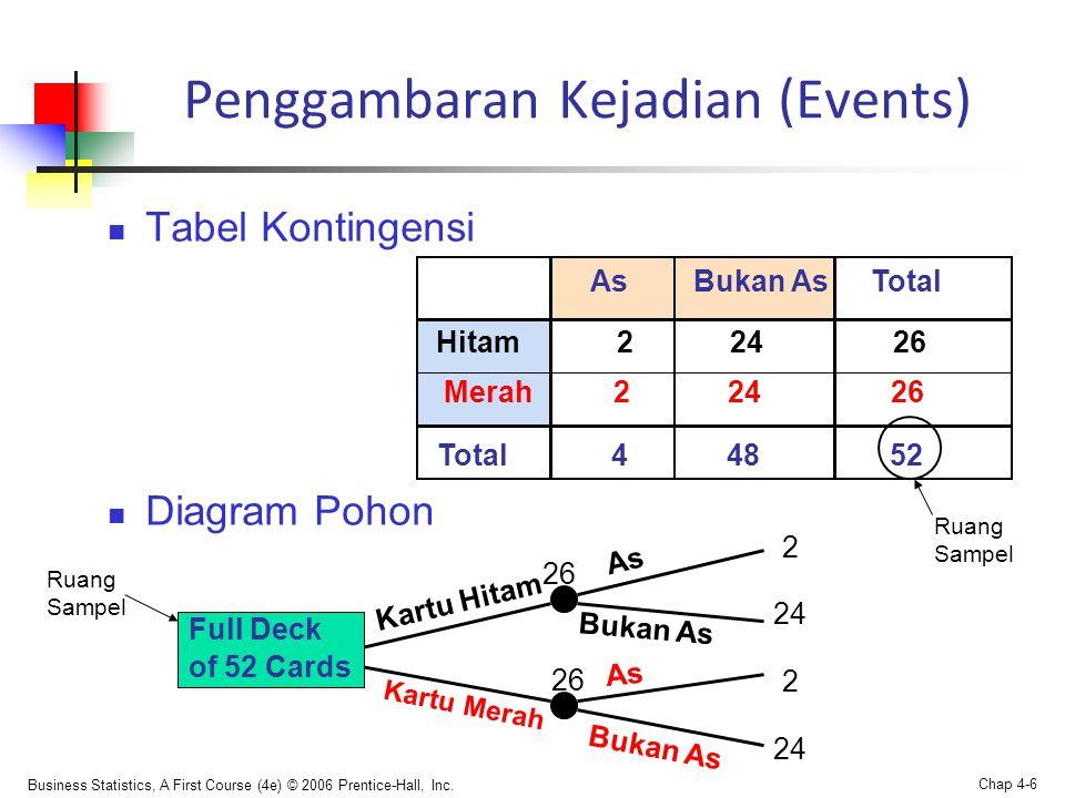 Business Statistics, A First Course (4e) © 2006 Prentice-Hall, Inc. Chap 4-6 Penggambaran Kejadian (Events)  Tabel Kontingensi  Diagram Pohon Merah