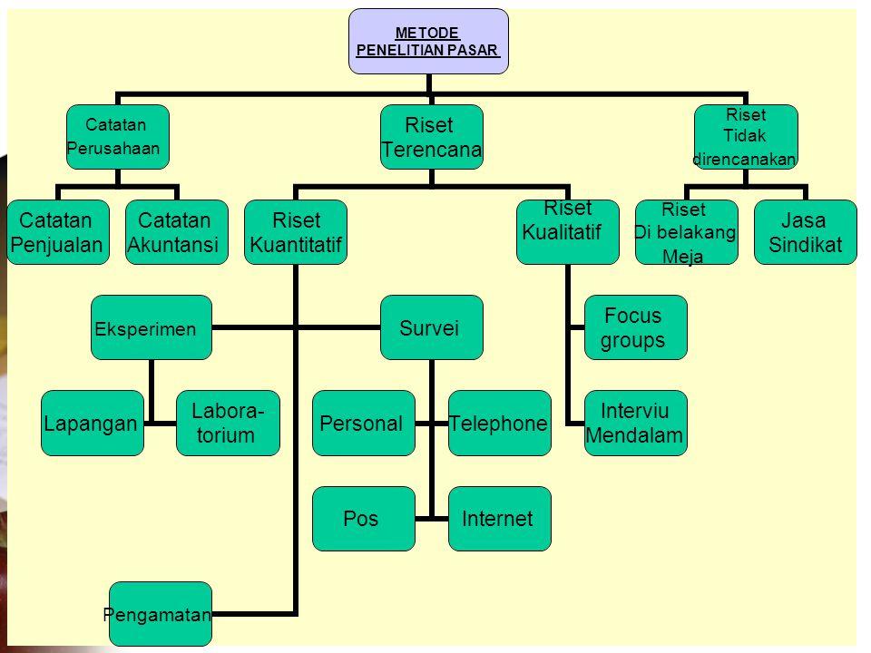 11 METODE PENELITIAN PASAR Catatan Perusahaan Catatan Penjualan Catatan Akuntansi Riset Terencana Riset Kuantitatif Eksperimen Lapangan Labora- torium