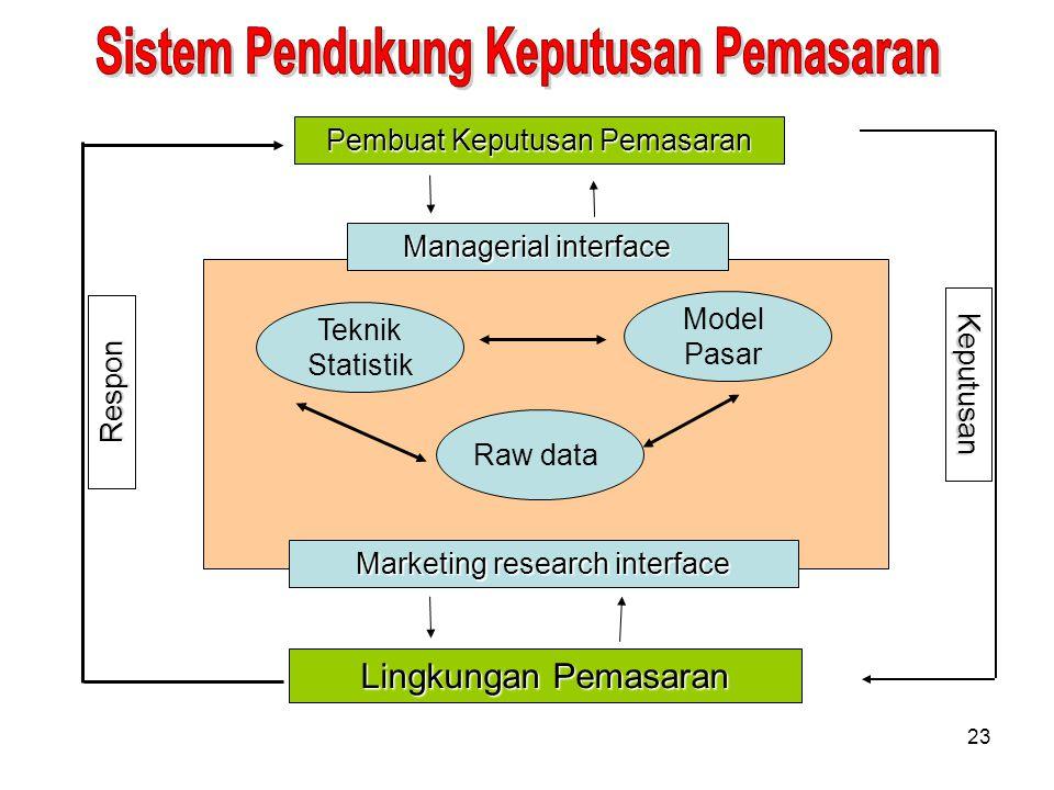 23 Model Pasar Raw data Teknik Statistik Managerial interface Marketing research interface Lingkungan Pemasaran Pembuat Keputusan Pemasaran Respon Kep