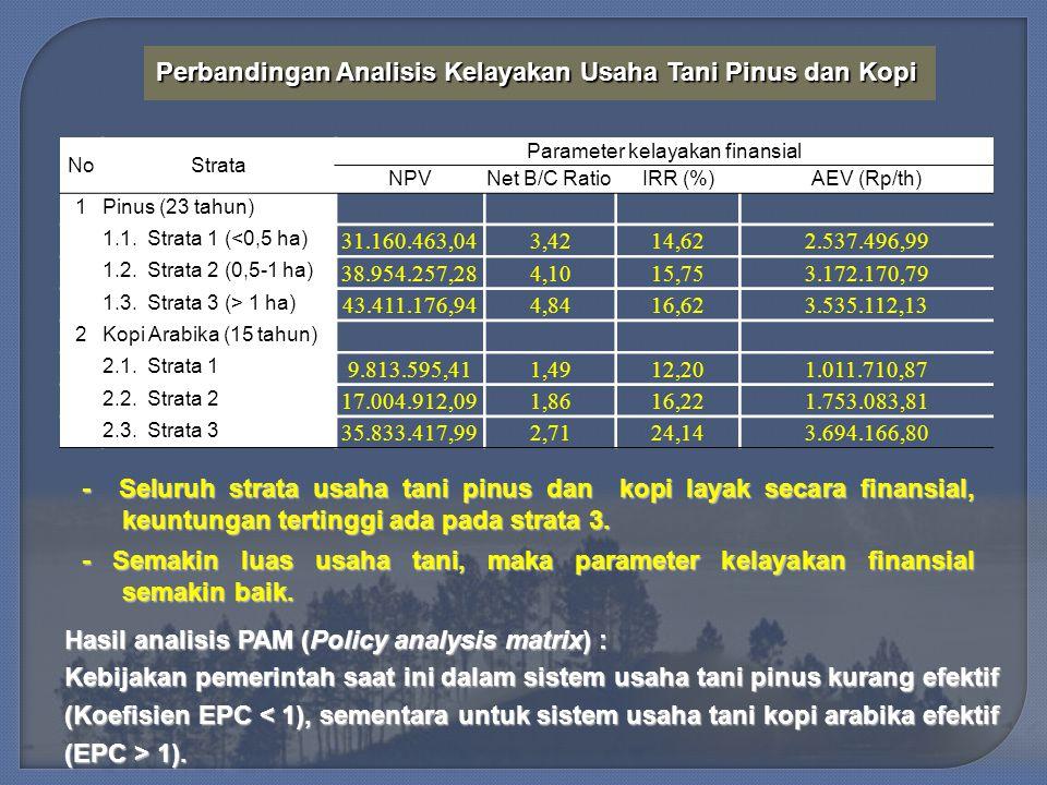 Perbandingan Analisis Kelayakan Usaha Tani Pinus dan Kopi Perbandingan Analisis Kelayakan Usaha Tani Pinus dan Kopi NoStrata Parameter kelayakan finansial NPVNet B/C RatioIRR (%)AEV (Rp/th) 1Pinus (23 tahun) 1.1.