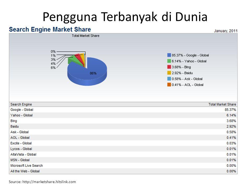 Pengguna Terbanyak di Dunia Source: http://marketshare.hitslink.com