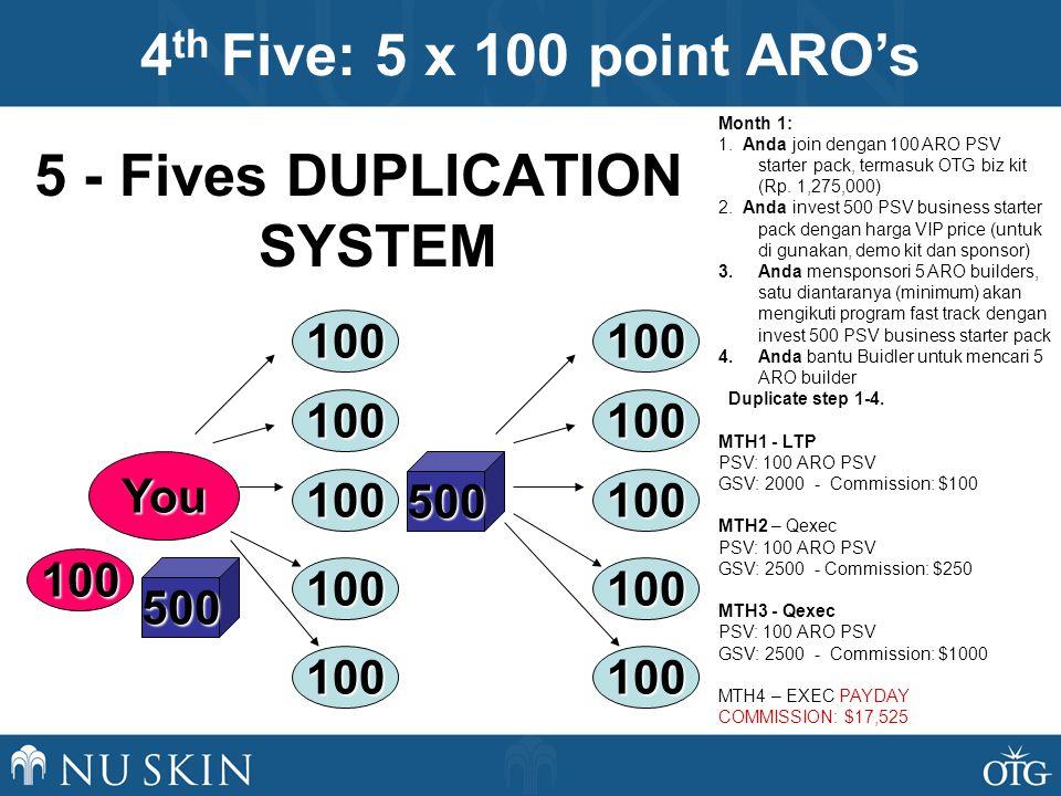 5 - Fives DUPLICATION SYSTEM 100 100 100 100 100 500You 500 100 100 100 100 100 100 Month 1: 1. Anda join dengan 100 ARO PSV starter pack, termasuk OT