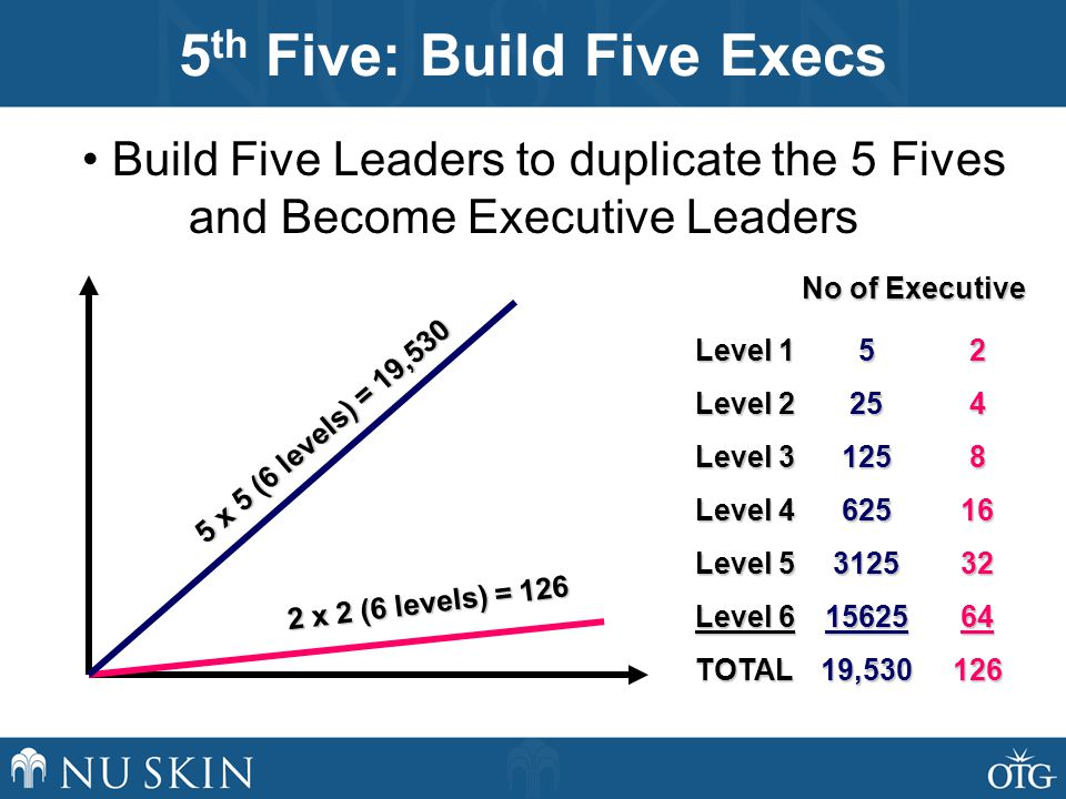 5 th Five: Build Five Execs • Build Five Leaders to duplicate the 5 Fives and Become Executive Leaders 2 x 2 (6 levels) = x 5 (6 levels) = 19, ,530 Level 1 Level 2 Level 3 Level 4 Level 5 Level 6 TOTAL No of Executive