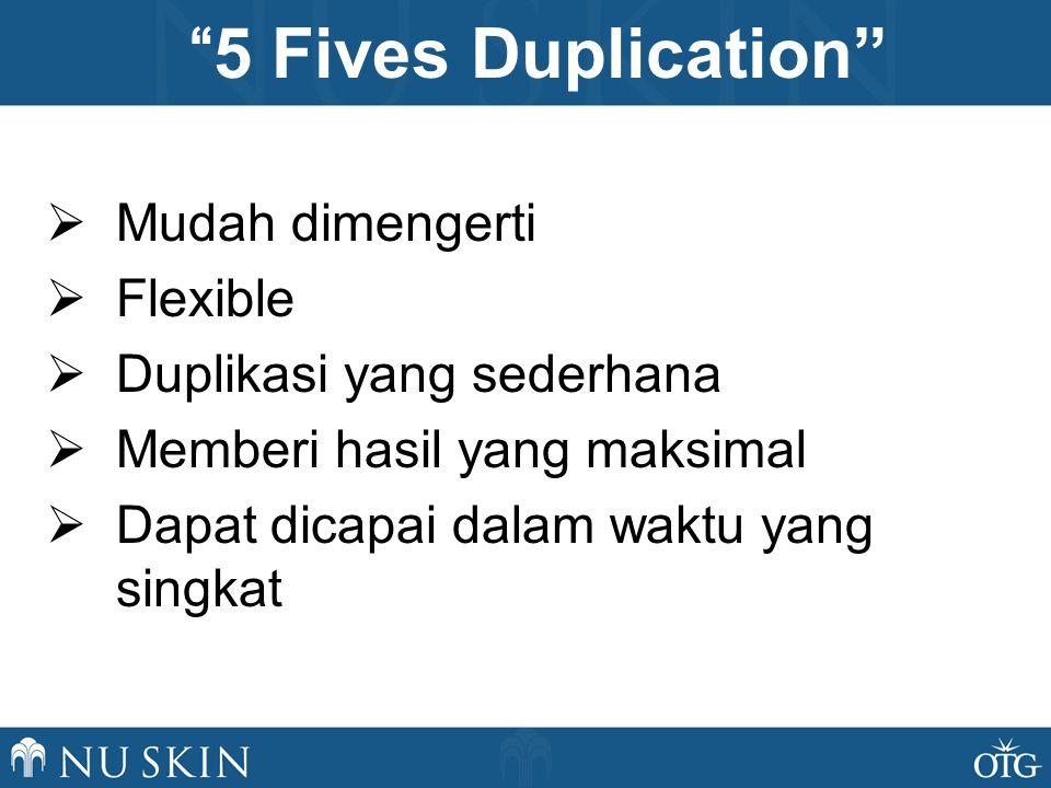 1.Konsumsi 5 kategori produk 2.Undang 5 orang per hari 3.Presentasi ke 5 orang per minggu 4.Sponsor 5 ARO builder per bulan 5.Ajarkan 5 orang untuk menduplikasi Duplikasi 5 dan menjalani Leadership Track Program 5 Fives Duplication