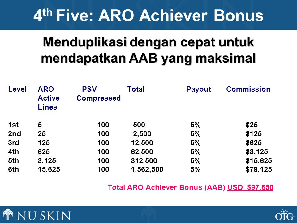 Level ARO PSV Total Payout Commission Active Compressed Lines 1st %$25 2nd ,500 5%$125 3rd ,500 5%$625 4th ,500 5%$3,125 5th 3, ,500 5%$15,625 6th 15, ,562,500 5%$78,125 Total ARO Achiever Bonus (AAB) USD $97,650 4 th Five: ARO Achiever Bonus Menduplikasi dengan cepat untuk mendapatkan AAB yang maksimal