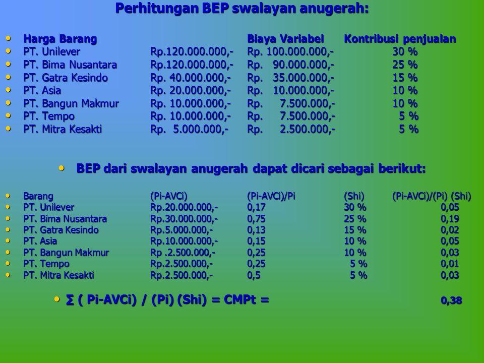 Perhitungan BEP swalayan anugerah: • Harga BarangBiaya VariabelKontribusi penjualan • PT. UnileverRp.120.000.000,-Rp. 100.000.000,-30 % • PT. Bima Nus