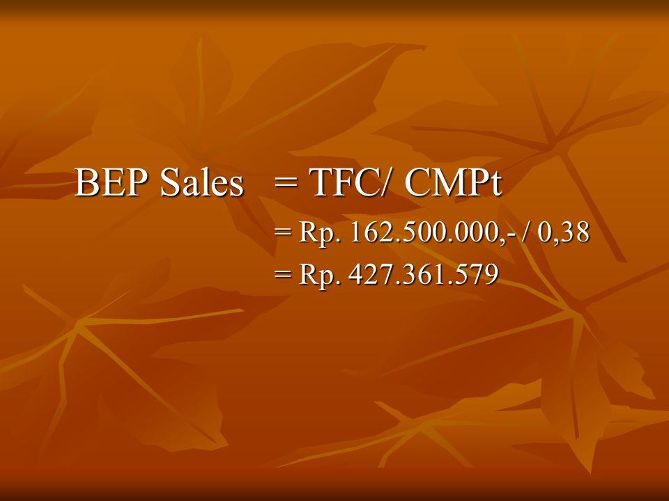 BEP Sales= TFC/ CMPt = Rp. 162.500.000,- / 0,38 = Rp. 162.500.000,- / 0,38 = Rp. 427.361.579 = Rp. 427.361.579