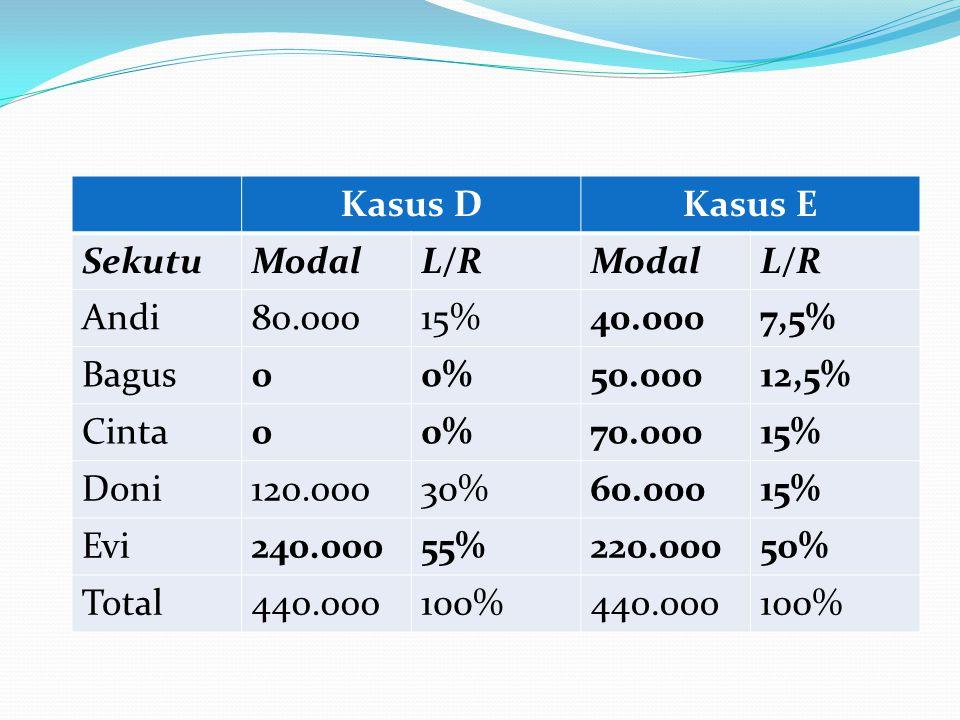 Kasus DKasus E SekutuModalL/RModalL/R Andi80.00015%40.0007,5% Bagus00%50.00012,5% Cinta00%70.00015% Doni120.00030%60.00015% Evi240.00055%220.00050% Total440.000100%440.000100%