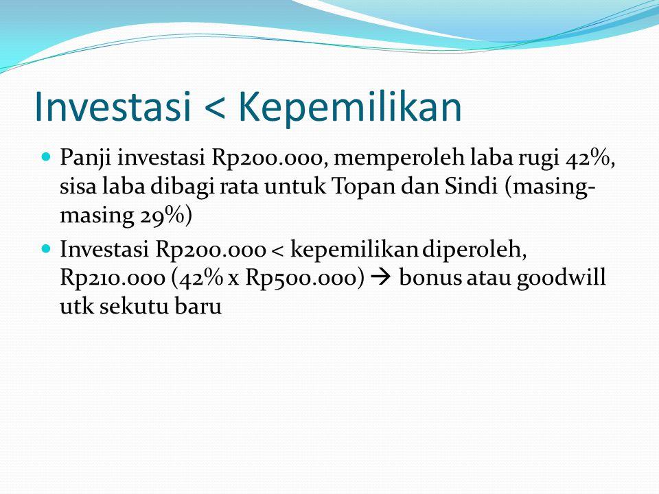 Investasi < Kepemilikan  Panji investasi Rp200.000, memperoleh laba rugi 42%, sisa laba dibagi rata untuk Topan dan Sindi (masing- masing 29%)  Investasi Rp200.000 < kepemilikan diperoleh, Rp210.000 (42% x Rp500.000)  bonus atau goodwill utk sekutu baru