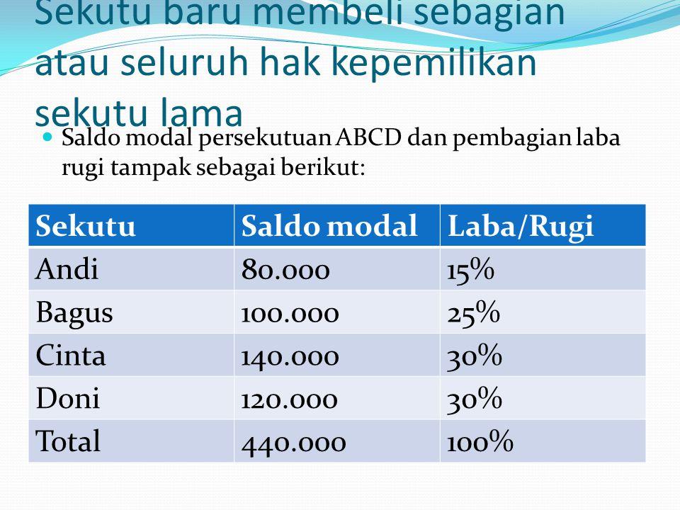 • Evi masuk dengan membeli a) 40% hak sekutu bagus dgn membayar Rp60.000, b) Seluruh (100%) hak sekutu Bagus seharga Rp125.000 c) Sebagian (50%) hak sekutu Andi dan Bagus seharga Rp125.000 d) Seluruh (100%) hak sekutu Bagus dan Cinta seharga Rp250.000 e) Sebagian (50%) hak seluruh anggota sekutu seharga Rp275.000