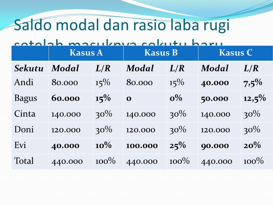 Saldo modal dan rasio laba rugi setelah masuknya sekutu baru Kasus AKasus BKasus C SekutuModalL/RModalL/RModalL/R Andi80.00015%80.00015%40.0007,5% Bagus60.00015%00%50.00012,5% Cinta140.00030%140.00030%140.00030% Doni120.00030%120.00030%120.00030% Evi40.00010%100.00025%90.00020% Total440.000100%440.000100%440.000100%