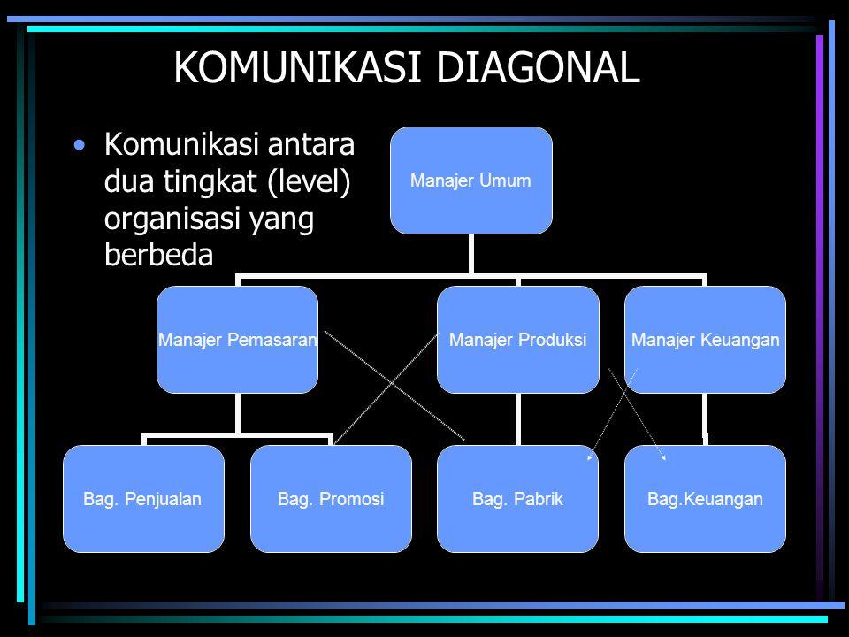 KOMUNIKASI DIAGONAL •Komunikasi antara dua tingkat (level) organisasi yang berbeda
