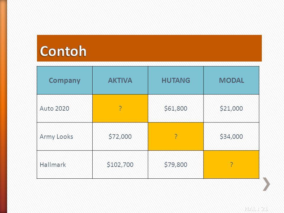HAL : 21 CompanyAKTIVAHUTANGMODAL Auto 2020?$61,800$21,000 Army Looks$72,000?$34,000 Hallmark$102,700$79,800?