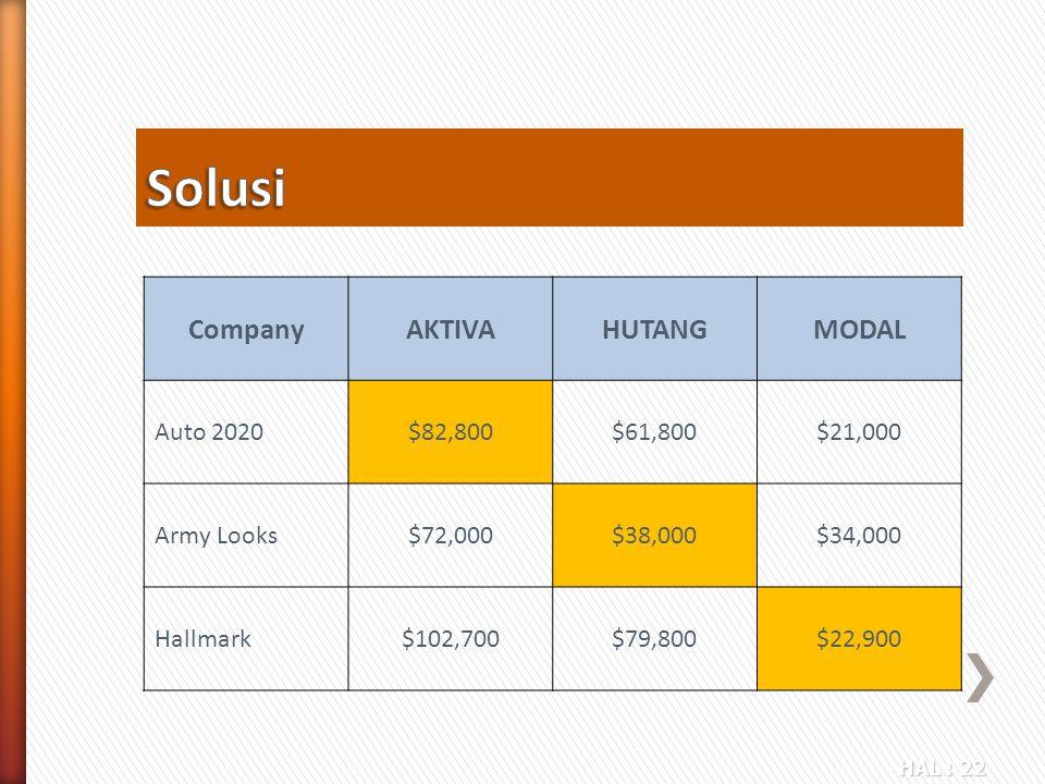 HAL : 22 CompanyAKTIVAHUTANGMODAL Auto 2020$82,800$61,800$21,000 Army Looks$72,000$38,000$34,000 Hallmark$102,700$79,800$22,900