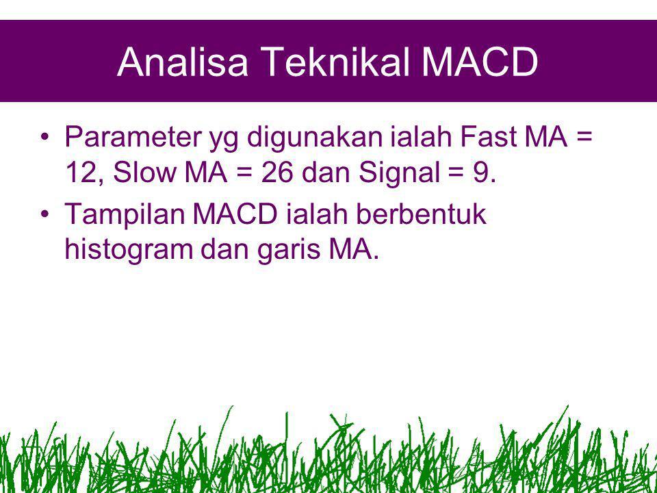 Analisa Teknikal MACD •Parameter yg digunakan ialah Fast MA = 12, Slow MA = 26 dan Signal = 9.