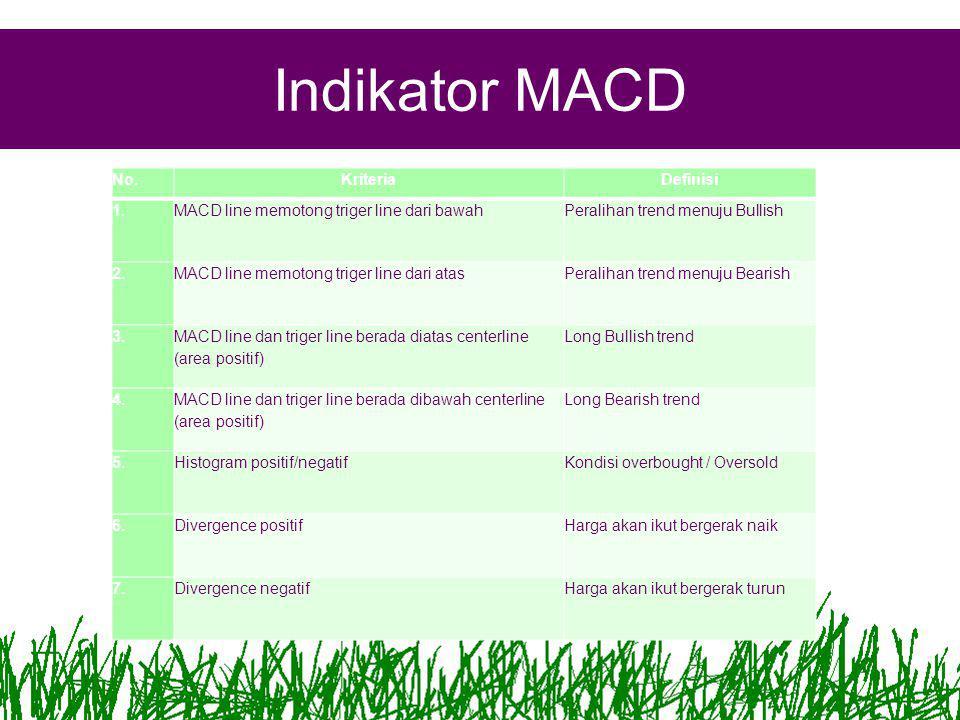 Indikator MACD No.KriteriaDefinisi 1.MACD line memotong triger line dari bawahPeralihan trend menuju Bullish 2.MACD line memotong triger line dari atasPeralihan trend menuju Bearish 3.