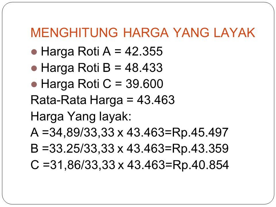 MENGHITUNG HARGA YANG LAYAK  Harga Roti A = 42.355  Harga Roti B = 48.433  Harga Roti C = 39.600 Rata-Rata Harga = 43.463 Harga Yang layak: A =34,89/33,33 x 43.463=Rp.45.497 B =33.25/33,33 x 43.463=Rp.43.359 C =31,86/33,33 x 43.463=Rp.40.854