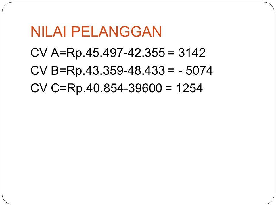 NILAI PELANGGAN CV A=Rp.45.497-42.355 = 3142 CV B=Rp.43.359-48.433 = - 5074 CV C=Rp.40.854-39600 = 1254