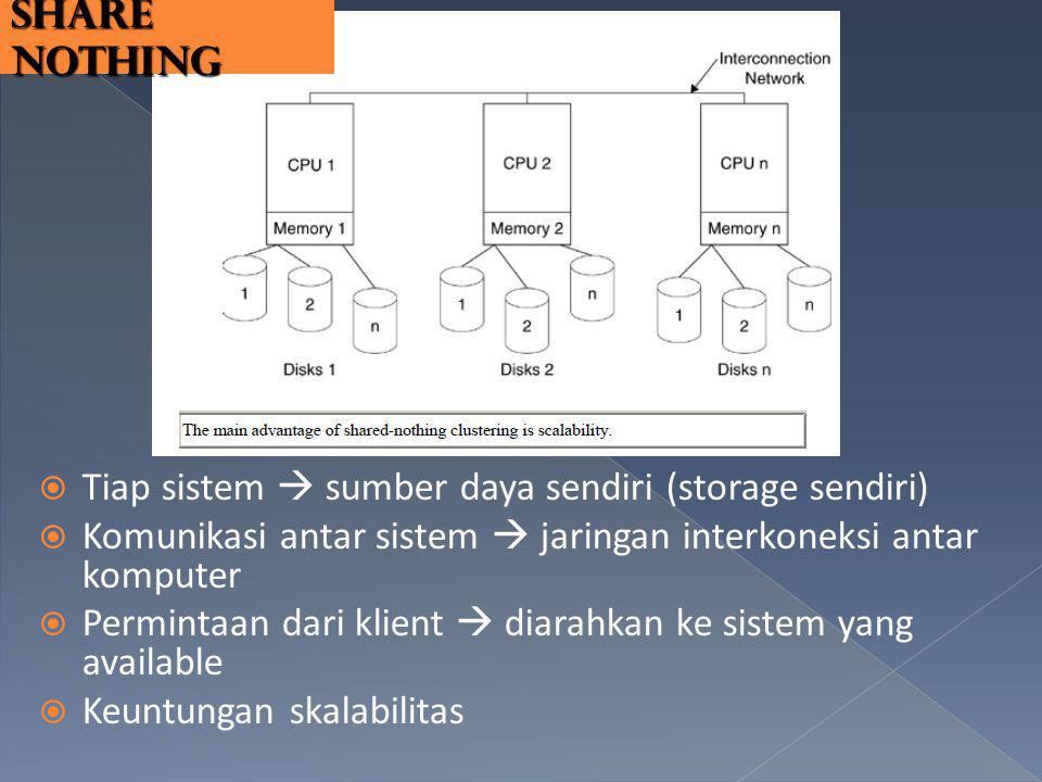  Tiap sistem  sumber daya sendiri (storage sendiri)  Komunikasi antar sistem  jaringan interkoneksi antar komputer  Permintaan dari klient  diar