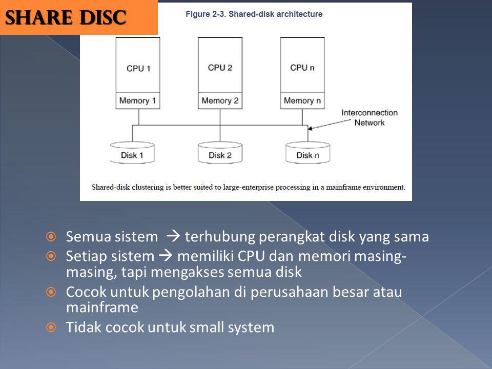  Semua sistem  terhubung perangkat disk yang sama  Setiap sistem  memiliki CPU dan memori masing- masing, tapi mengakses semua disk  Cocok untuk