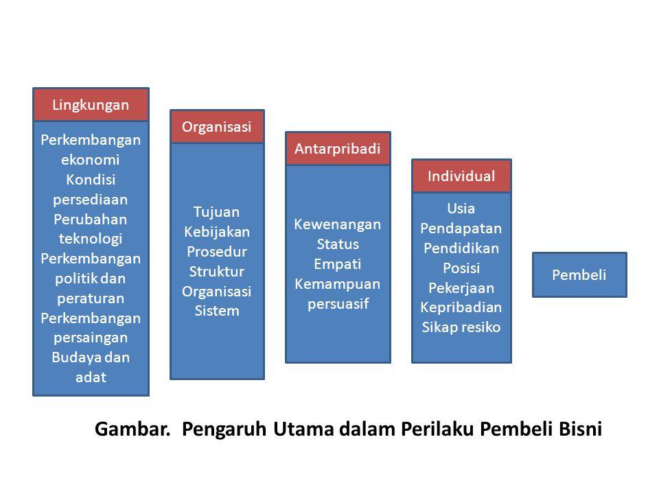 Perkembangan ekonomi Kondisi persediaan Perubahan teknologi Perkembangan politik dan peraturan Perkembangan persaingan Budaya dan adat Pembeli Usia Pe