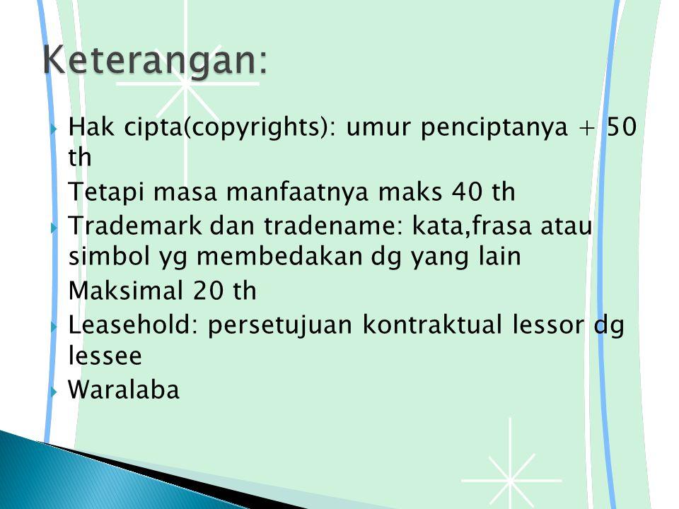  Hak cipta(copyrights): umur penciptanya + 50 th Tetapi masa manfaatnya maks 40 th  Trademark dan tradename: kata,frasa atau simbol yg membedakan dg yang lain Maksimal 20 th  Leasehold: persetujuan kontraktual lessor dg lessee  Waralaba