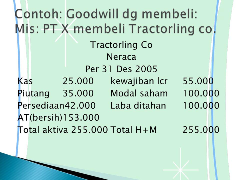 Tractorling Co Neraca Per 31 Des 2005 Kas25.000kewajiban lcr55.000 Piutang35.000Modal saham100.000 Persediaan42.000Laba ditahan100.000 AT(bersih)153.000 Total aktiva 255.000Total H+M255.000