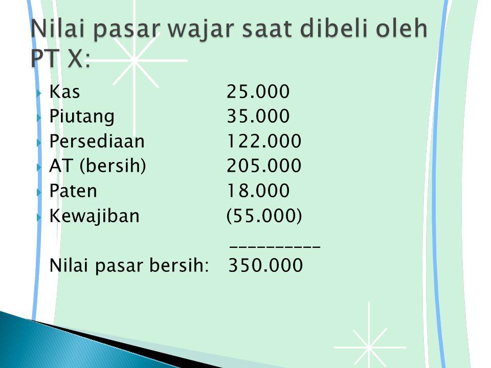  Kas25.000  Piutang35.000  Persediaan122.000  AT (bersih)205.000  Paten18.000  Kewajiban(55.000) __________ Nilai pasar bersih: 350.000